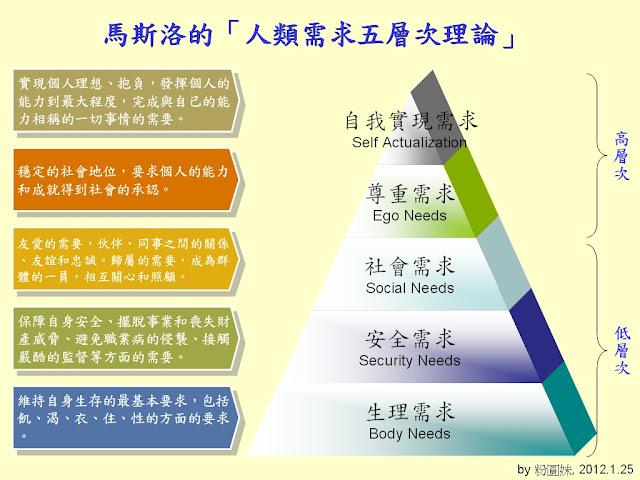 自在生活‧粉圓妹趴趴走: 自在生活‧0125‧馬斯洛的「人類需求五層次理論」