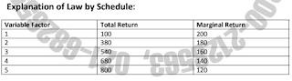 Diminishing Marginal Return Schedule