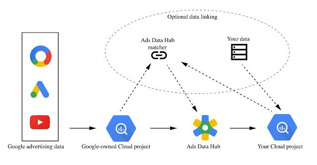 Bir Örnek Google Ads Veri Merkezi