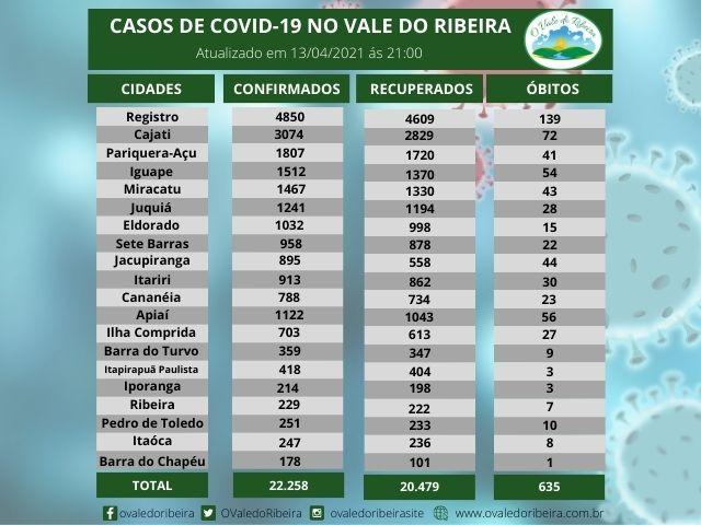 Vale do Ribeira soma 22.258  casos positivos, 20.479 recuperados e 635 mortes do Coronavírus - Covid-19