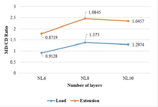 Figure 6: Breaking load of fabric (MD and CD)