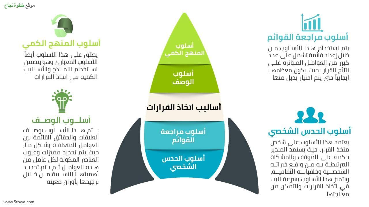 صورة عن عملية اتخاذ القرار و مراحل عملية اتخاذ القرارات والعوائق والأساليب