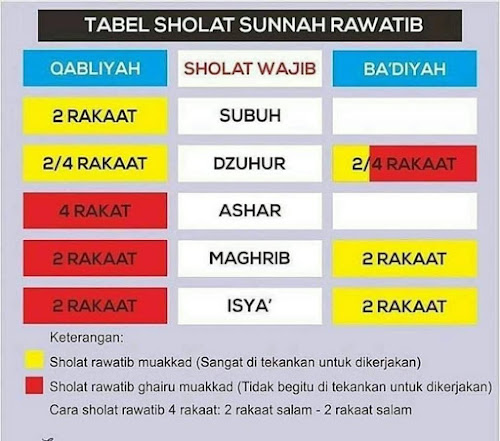 TUNTUNAN SHALAT SUNNAH RAWATIB