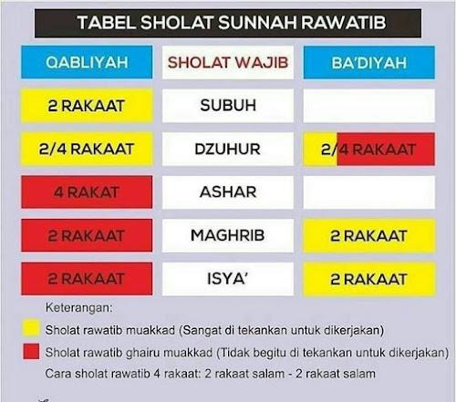 Sholat Badiyah