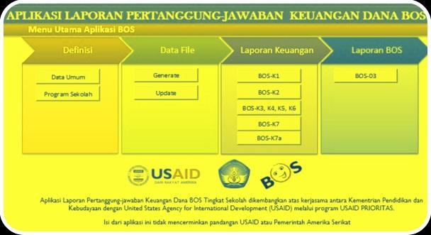 Download File Aplikasi Pembuat Laporan Dana BOS Lengkap