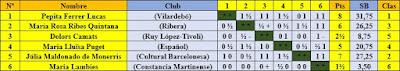 Clasificación según sorteo del XIII Campeonato Femenino de Cataluña 1956