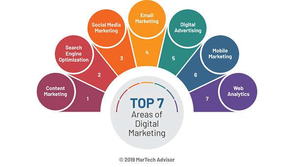 7 Area Terbaik Digital Marketing