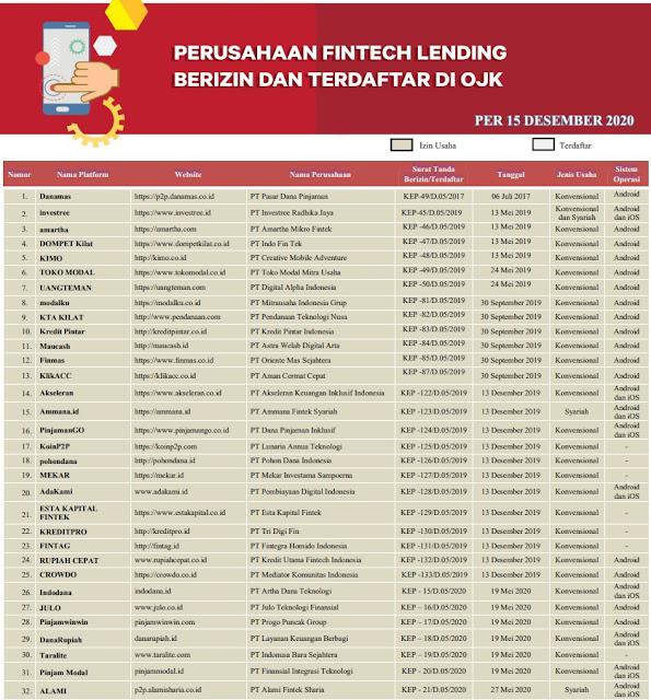 pinjaman online 2021