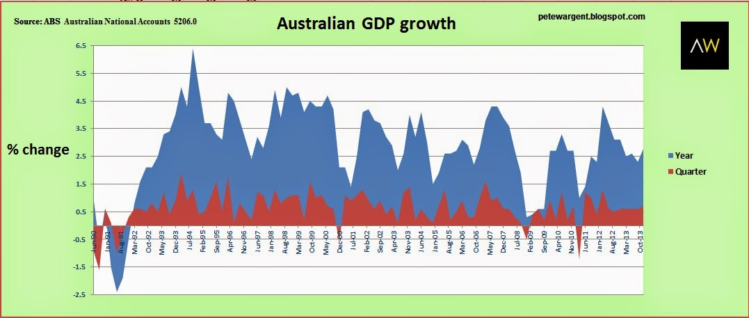 Australian GDP growth