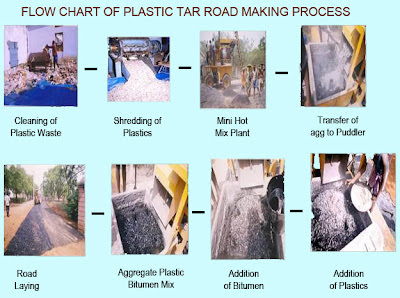 Build India Making Inroad Into Plastic Less Society