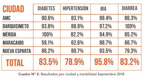 Barquisimeto, la ciudad con más escasez de medicinas en septiembre, según Convite