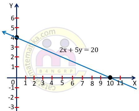 Contoh 6. Grafik Persamaan Garis Lurus