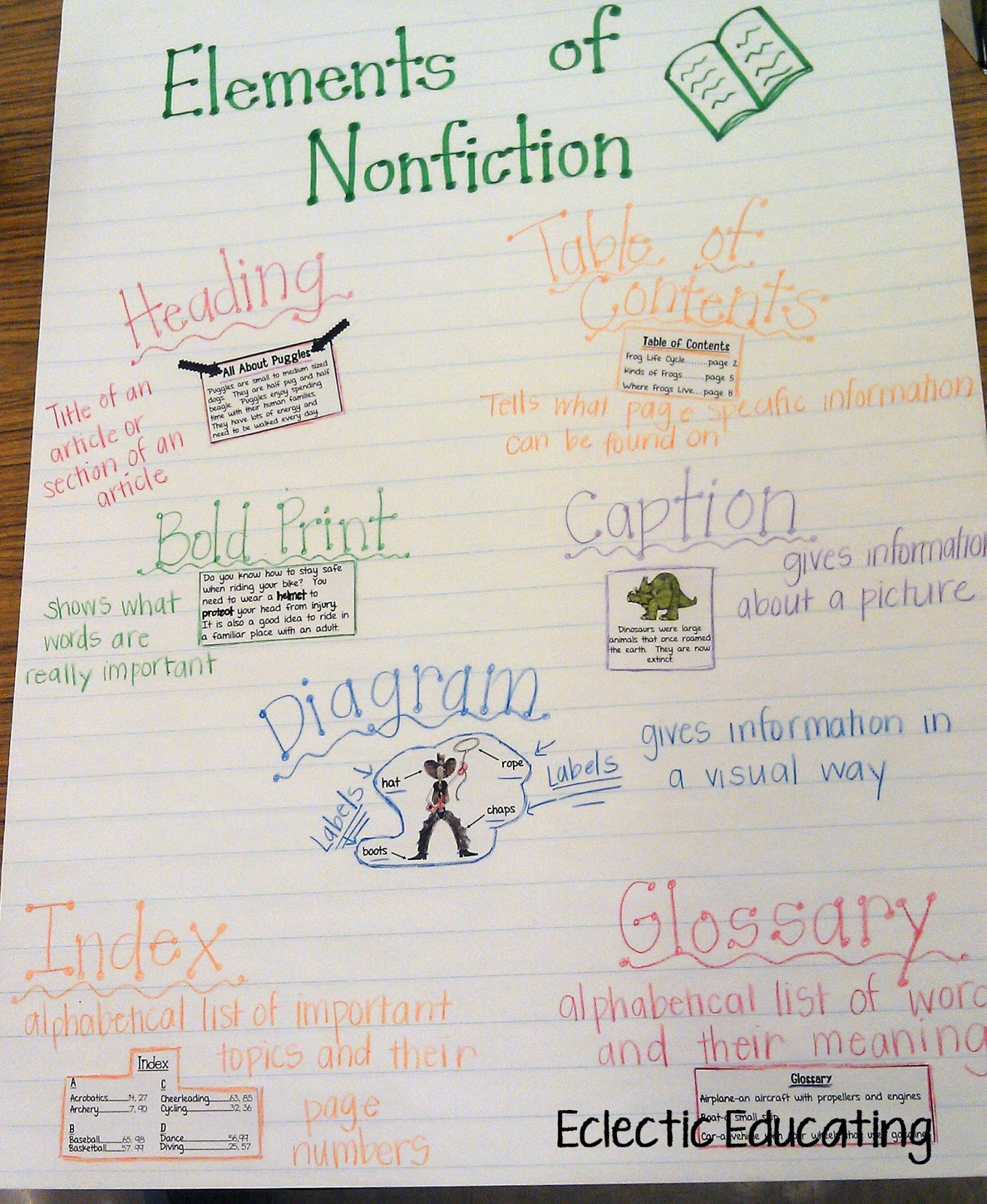 In  previous lesson  had explicitly gone over the different types of text features found nonfiction using anchor chart above also eclectic educating rh eclecticeducating