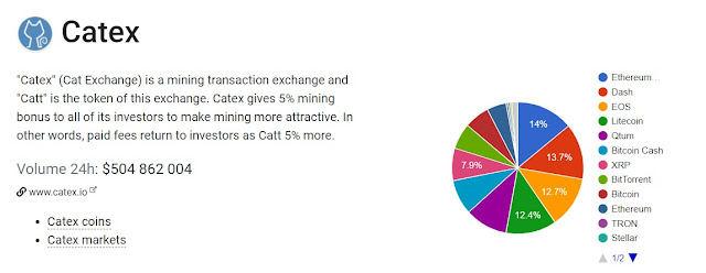 The top ranking cryptocurrency exchange - Cat.Ex