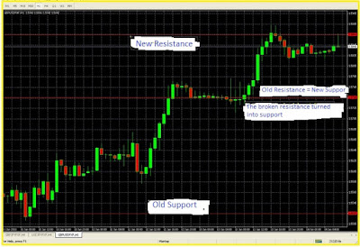 Trend, Support and Resistance, Overbought and Oversold