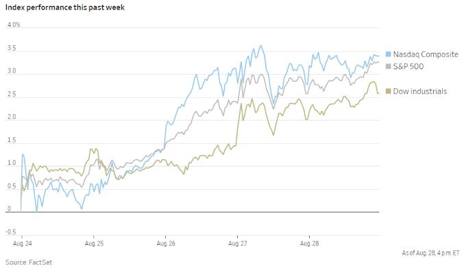 Las acciones registran grandes ganancias semanales