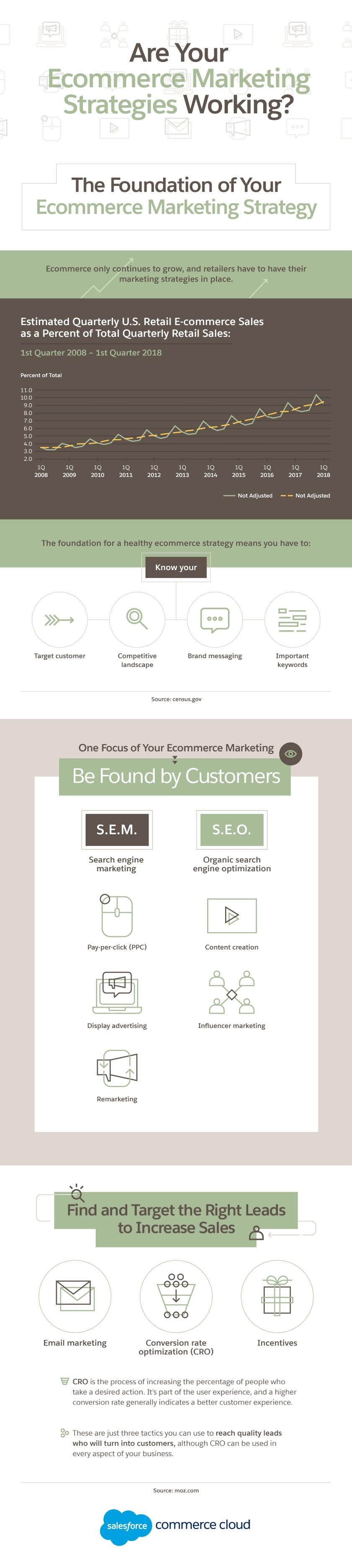 Are Your Ecommerce Marketing Strategies Working? #infographic #Ecommerce Marketing #Infographics #Marketing #Marketing Strategies #Ecommerce