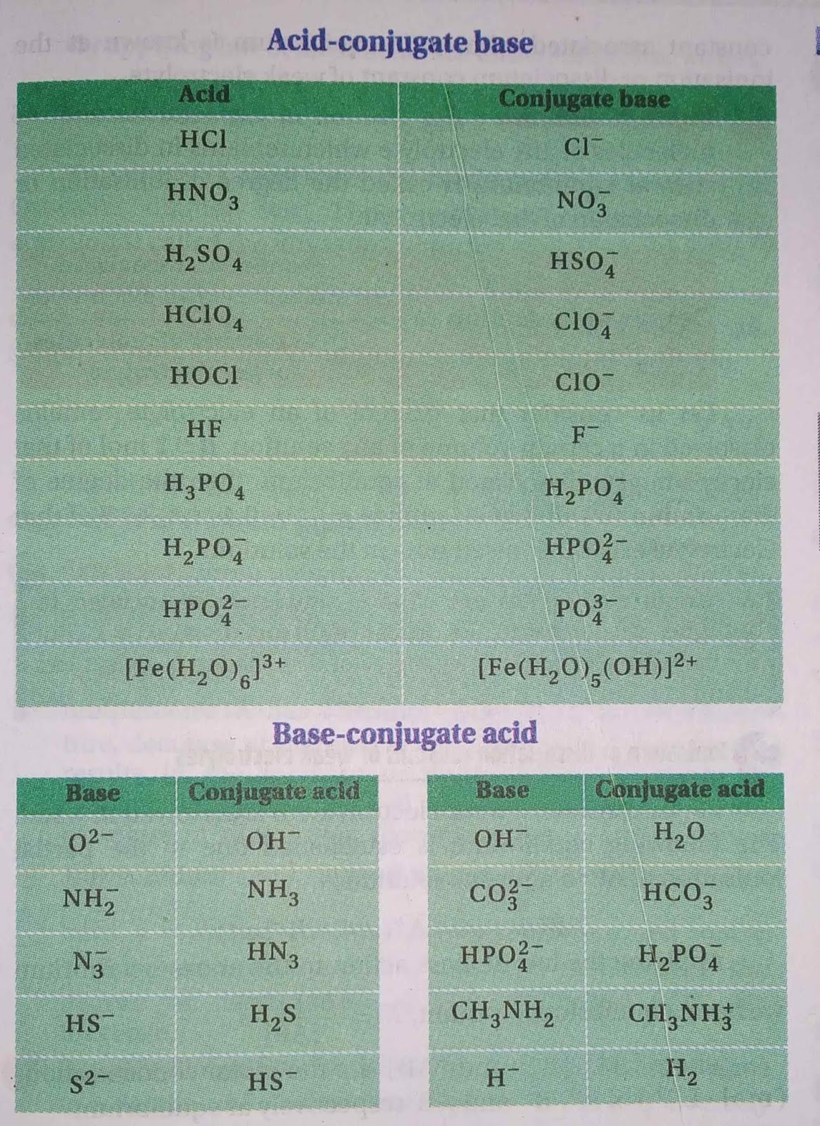 Ionic Equilibrium Acids And Bases Theory