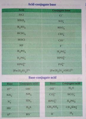 Concept of conjugate acid-base pair list
