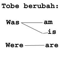 bahasa inggris dasar