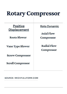 Classification of rotary compressor