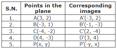 Table of points and their corresponding images under the rotation through +90° about origin.