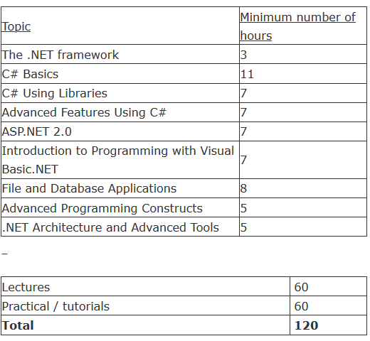 NET Technology syllabus for o LEVEL in Hindi
