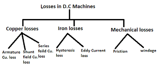 Types of Losses in a D.C. Machines