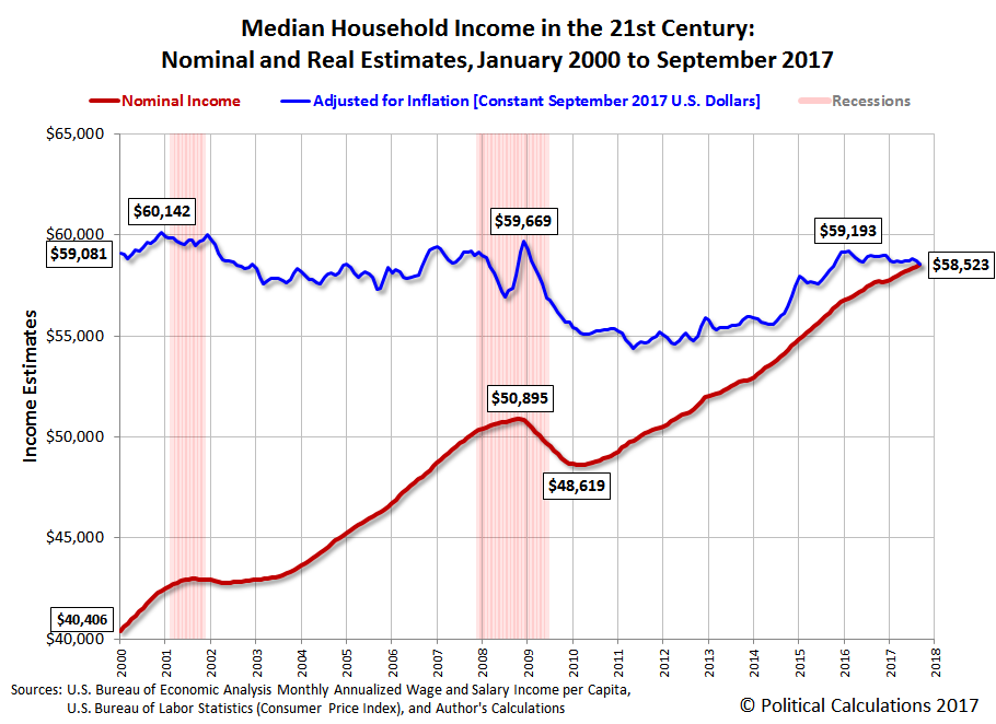 Median Household Income in the 21st Century: Nominal and Real Estimates, January 2000 to September 2017