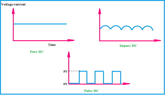 different types of DC waveforms