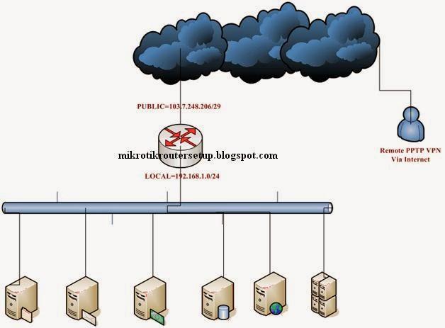 Mikrotik Router Configuration: Mikrotik Router PPTP Remote Access