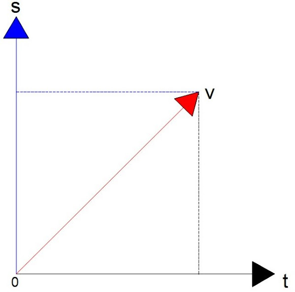 grafik gerak lurus beraturan
