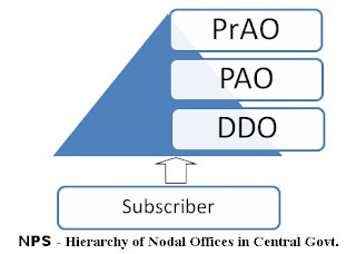 function-of-nps-nodal-officers-in-central-government