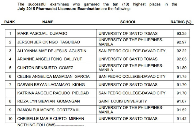 UST grad tops July 2015 Pharmacist board exam