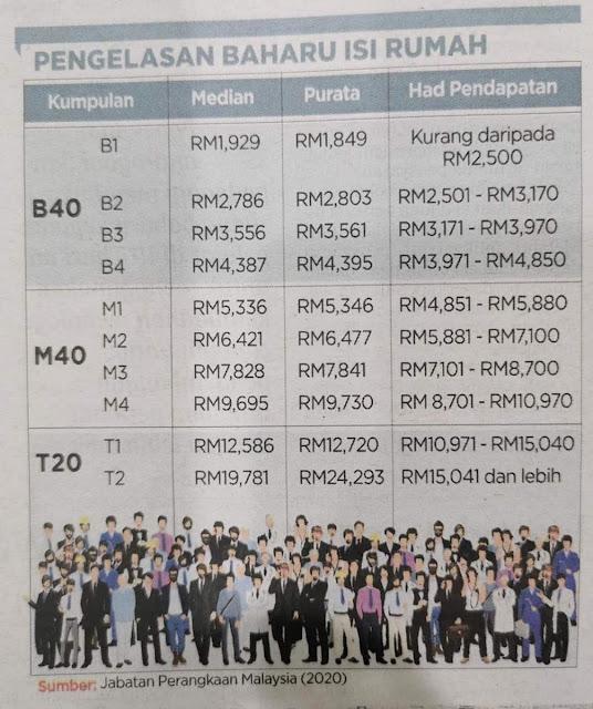 Pengelasan Baharu Berdasarkan Pendapatan Isi Rumah (2020)