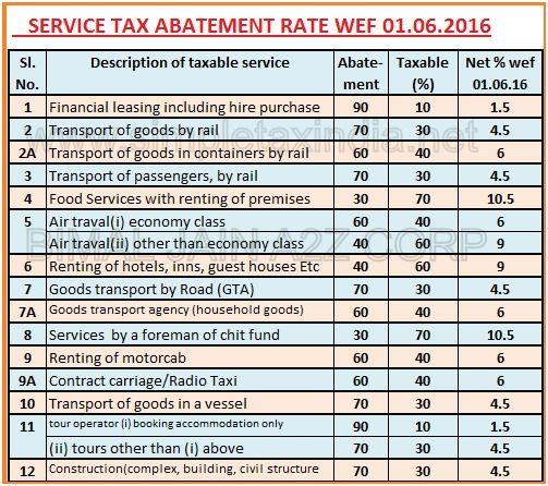 service tax abatement chart 2015 16 notification: Service tax abatement rate chart 2016 17 due date income tax