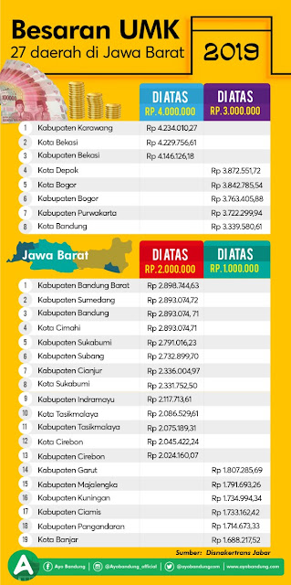 Daftar UMK / UMR Jawa Barat 2019