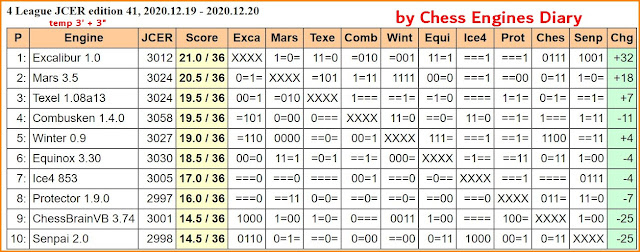 Chess Engines Diary - test tournaments - Page 3 2020.12.19.4League.ed41