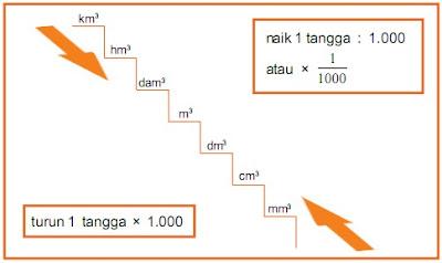 Contoh Soal Hubungan Antarsatuan Volume Matematika 6 SD