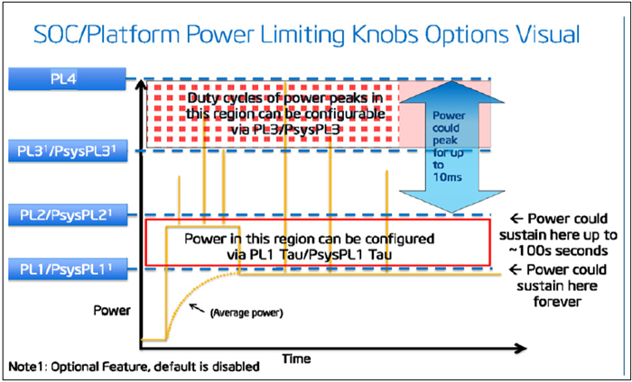 Power Limit