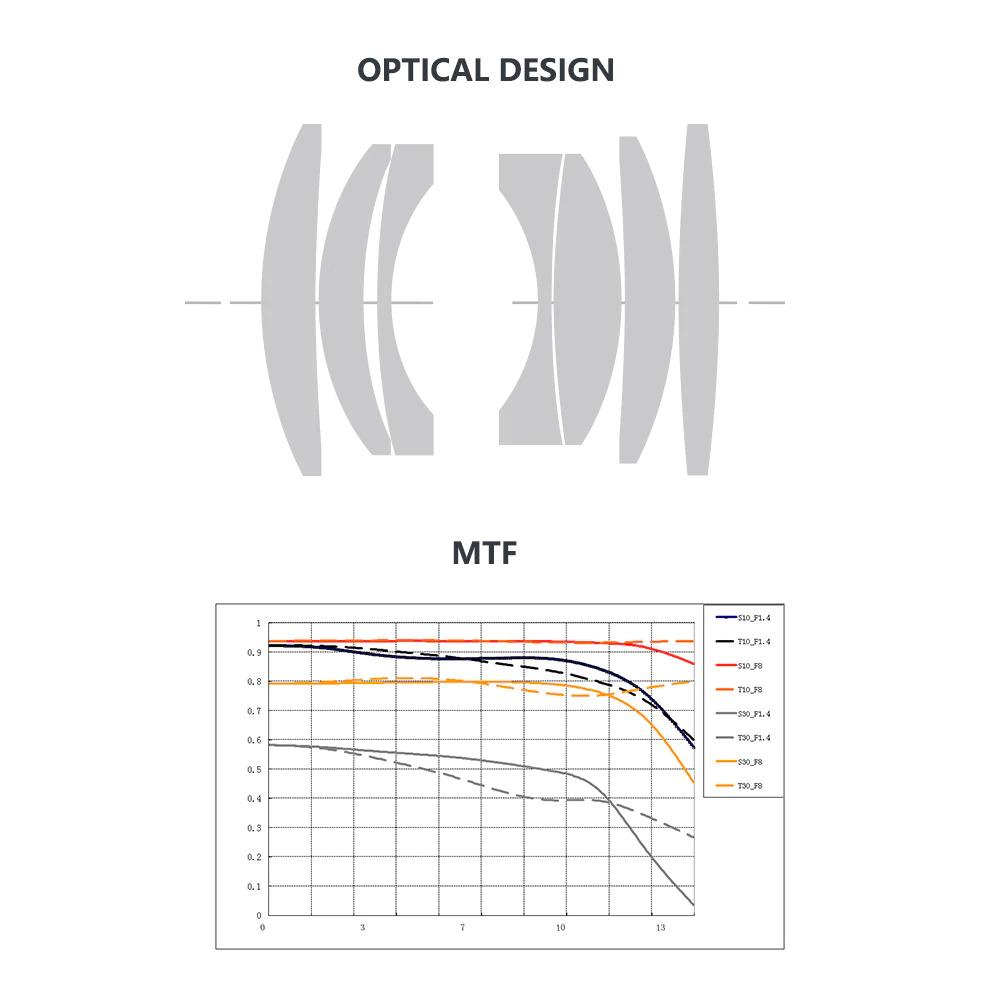 Оптическая схема и MTF-график объектива Объектив TTartisan 35mm f/1.4