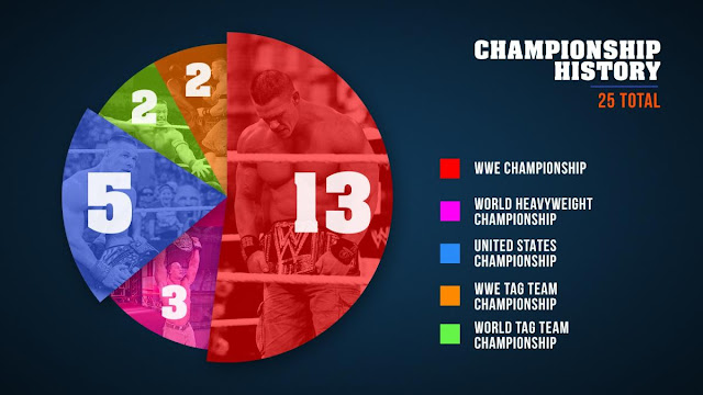 John Cena number of wwe championships won