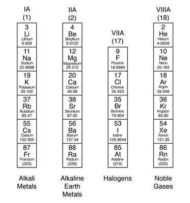 Suka chemistry alkali metal on the periodic table the alkali metals are the elements located in group ia of the periodic table the alkali metals are lithium sodium potassium rubidium cesium urtaz Choice Image
