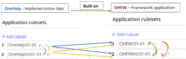 Application validation mode example