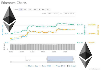 Ethereum Price is climbing higher