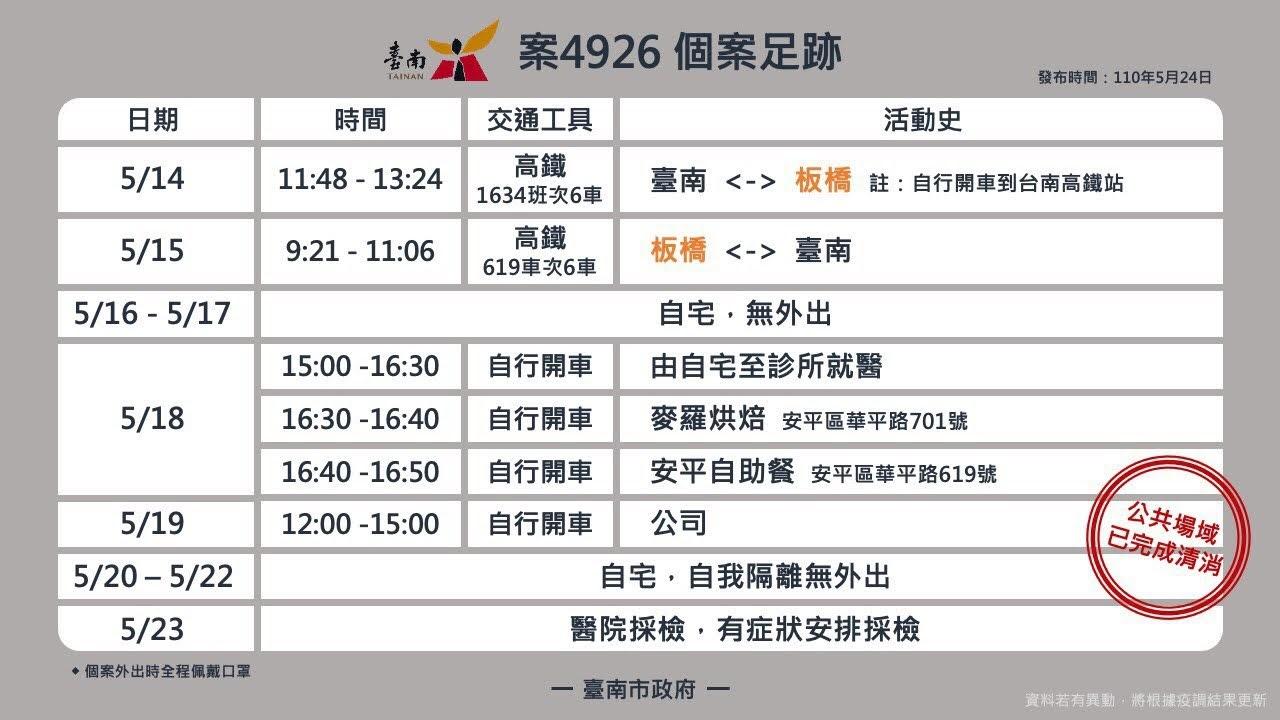 5/24台南新增三例確診|足跡包含大賣場、傳統市場、超市