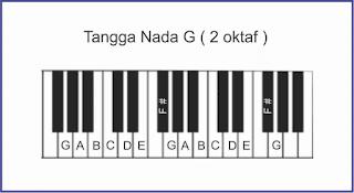 gamabr tangga nada g piano