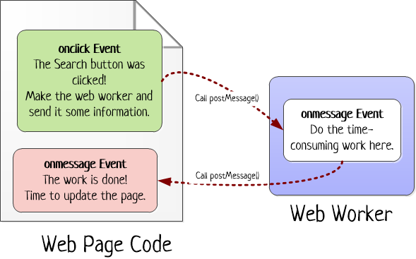 Web worker working internally