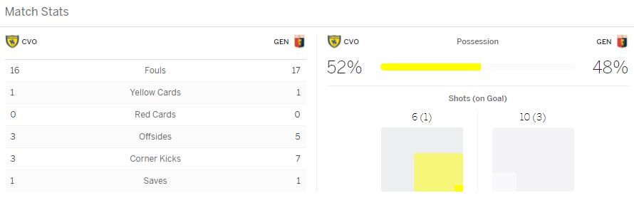 แทงบอลออนไลน์ ไฮไลท์ เหตุการณ์การแข่งขัน คิเอโว่ vs เจนัว