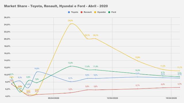 Market share - montadoras de automóveis - Brasil